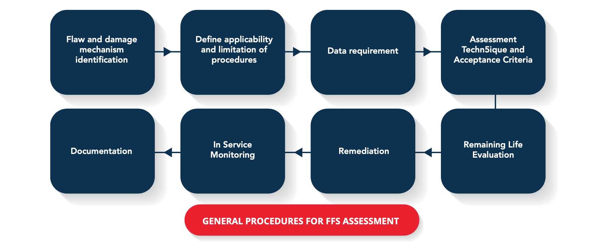 exen-general-procedures-ffs